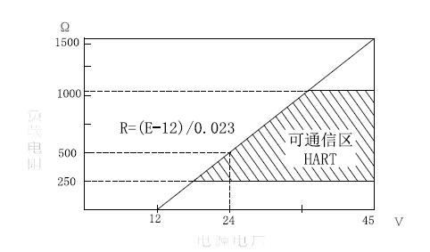 R485协议在线密度计指标 智能差压密度电流测量选择